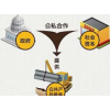 刘东: PPP模式金融实操