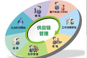 供应商选择、评估与采购绩效管理